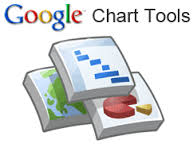 Google Chart Tools - gráficas online